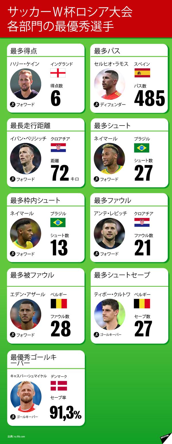 サッカーW杯ロシア大会 各部門の最優秀選手 - Sputnik 日本